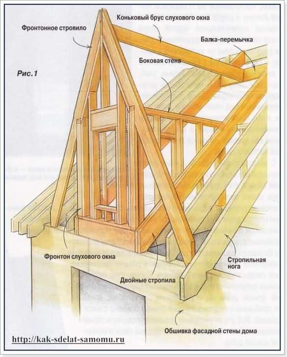 Строительство односкатной крыши инструкция - telegraph.