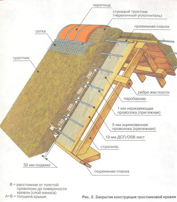 Утеплить крышу в частном доме своими руками